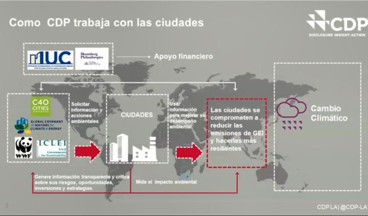 Taller capacita a gobiernos locales para informar sobre los avances en la acción climática